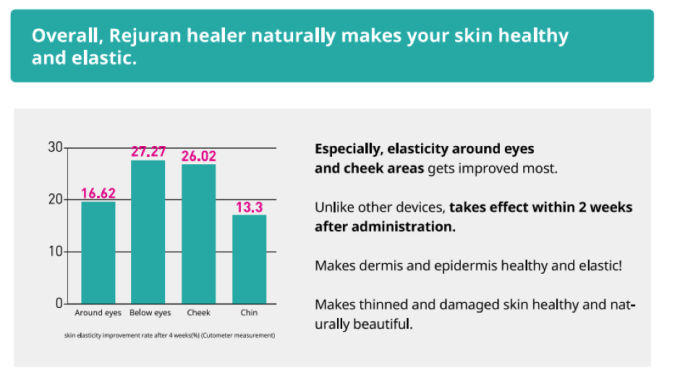 rejuran healer benefits collagen formation smaller pores
