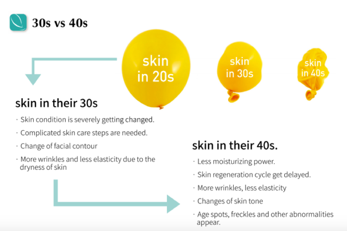 old vs young skin