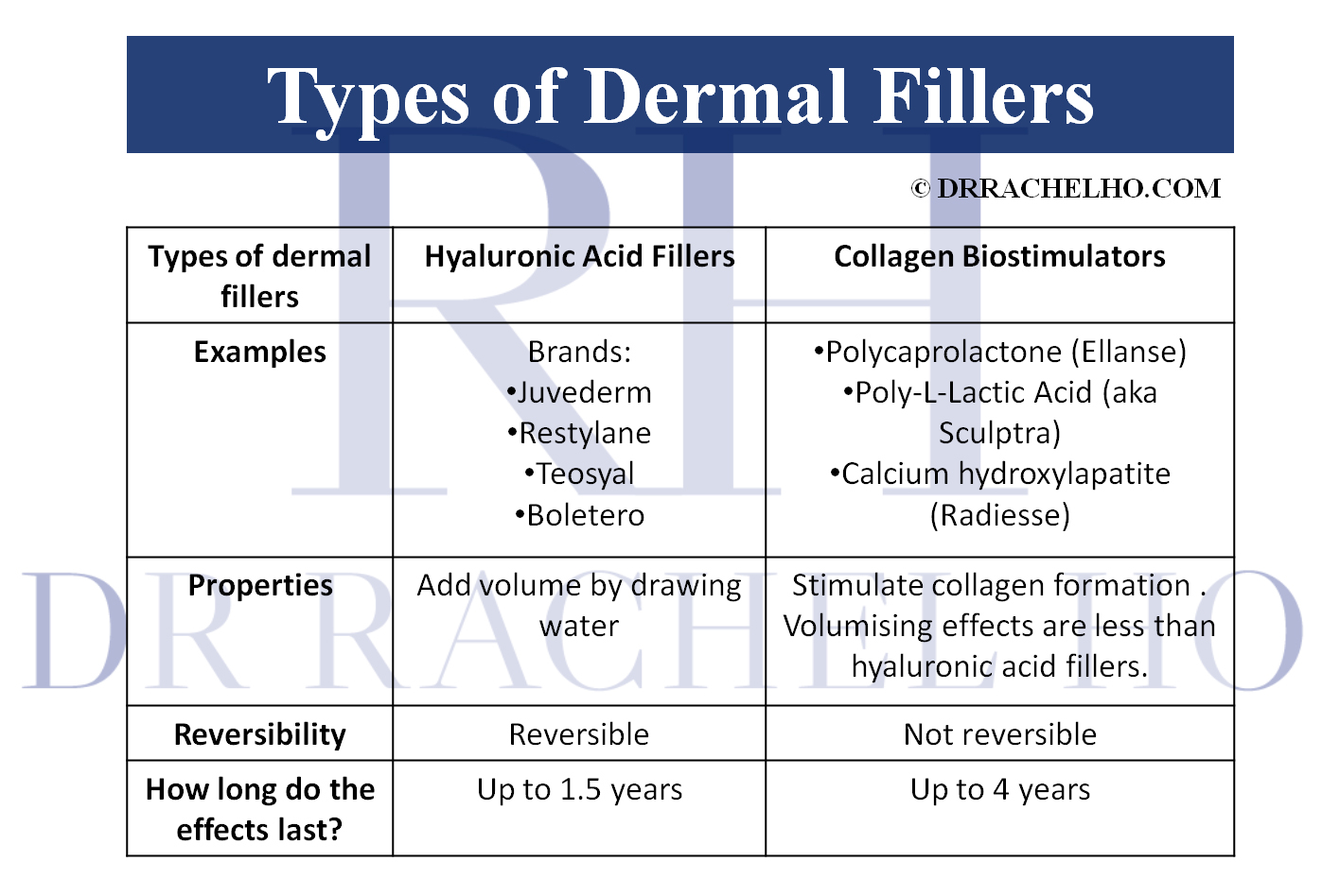 types of dermal fillers in singapore
